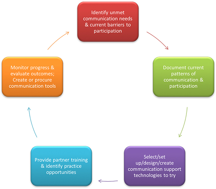 The Bridge School's assessment process for communication support technologies. The communication needs of the student inform the selection/creation/procurement of AAC system components, rather than a particular device or tool leading the assessment process.